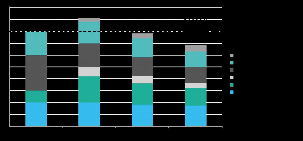 Entwicklung der Gesamtaufwände durch Agile Testing.