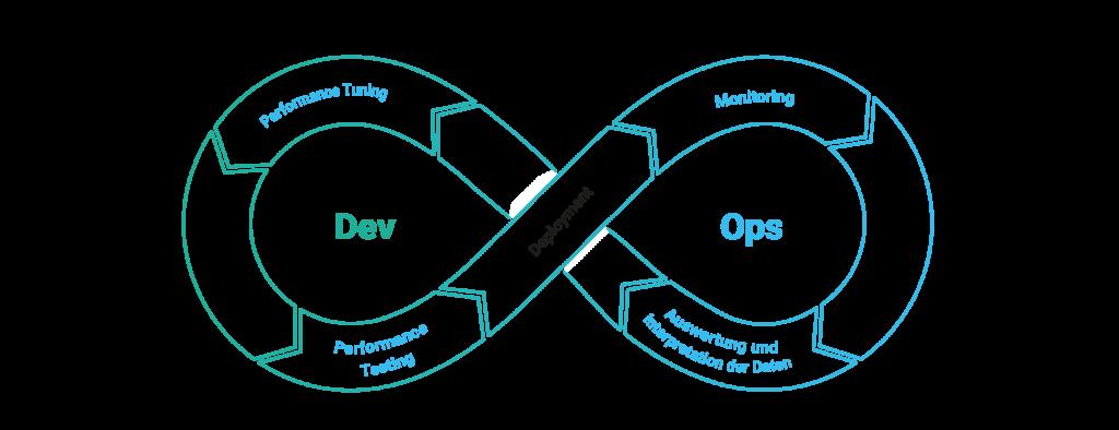 Der Kreislauf des Application Performance Managements.