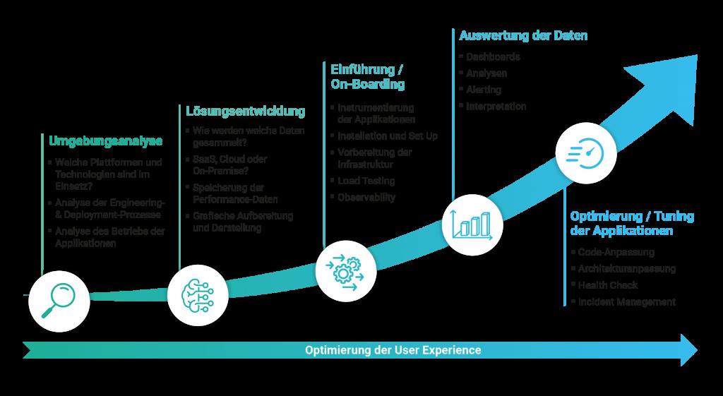 Optimierung von Applikationen und Services.
