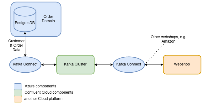 Example architecture including Kafka Connect, an Azure database and a webshop