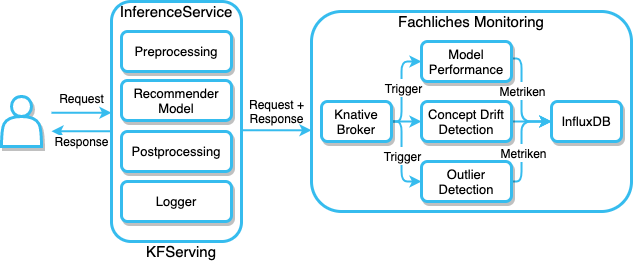 Architektur fachliches Monitoring