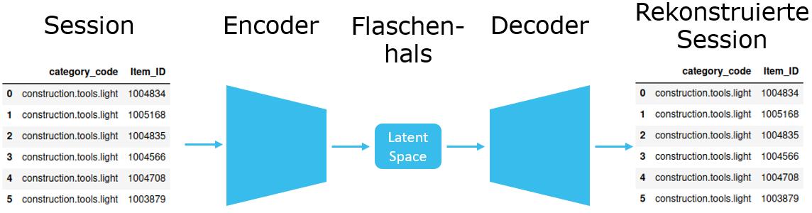 Architektur Autoencoder