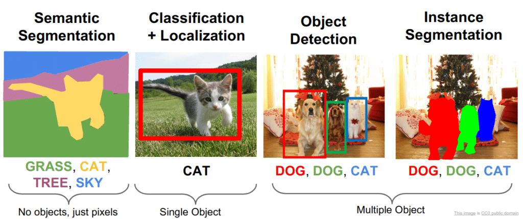 Ein Überblick über die verschiedenen Klassifikations- und Segmentierungsaufgaben
