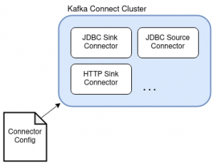 Overview of a Kafka Connect Cluster