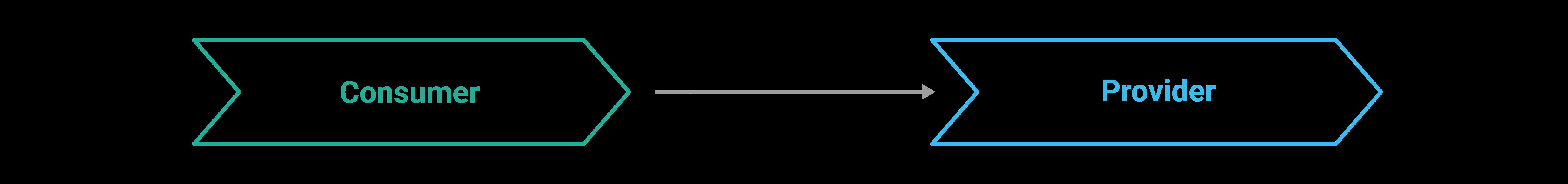 Bild zeigt klassisches Integration Testing
