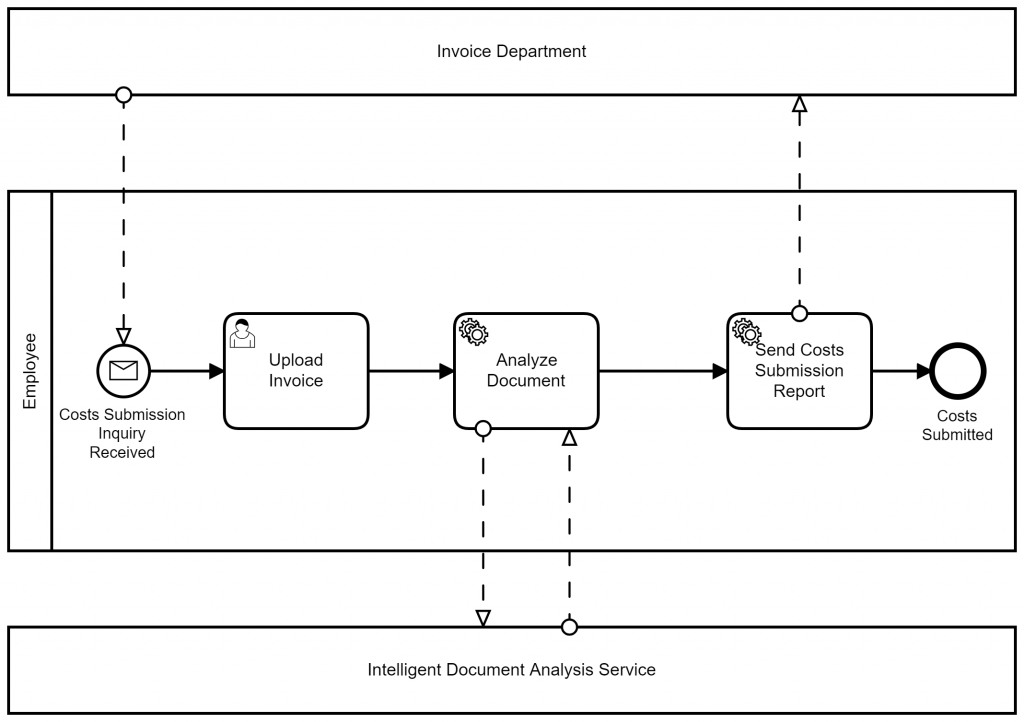 Intelligent Business Process of Costs Submission Process
