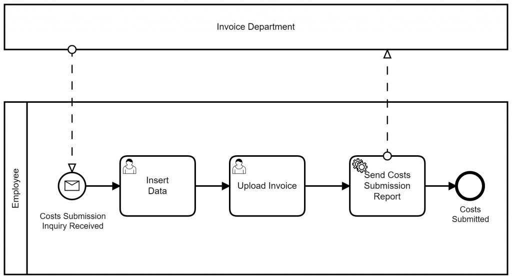 Semi-automated Business Process of Costs Submission Process