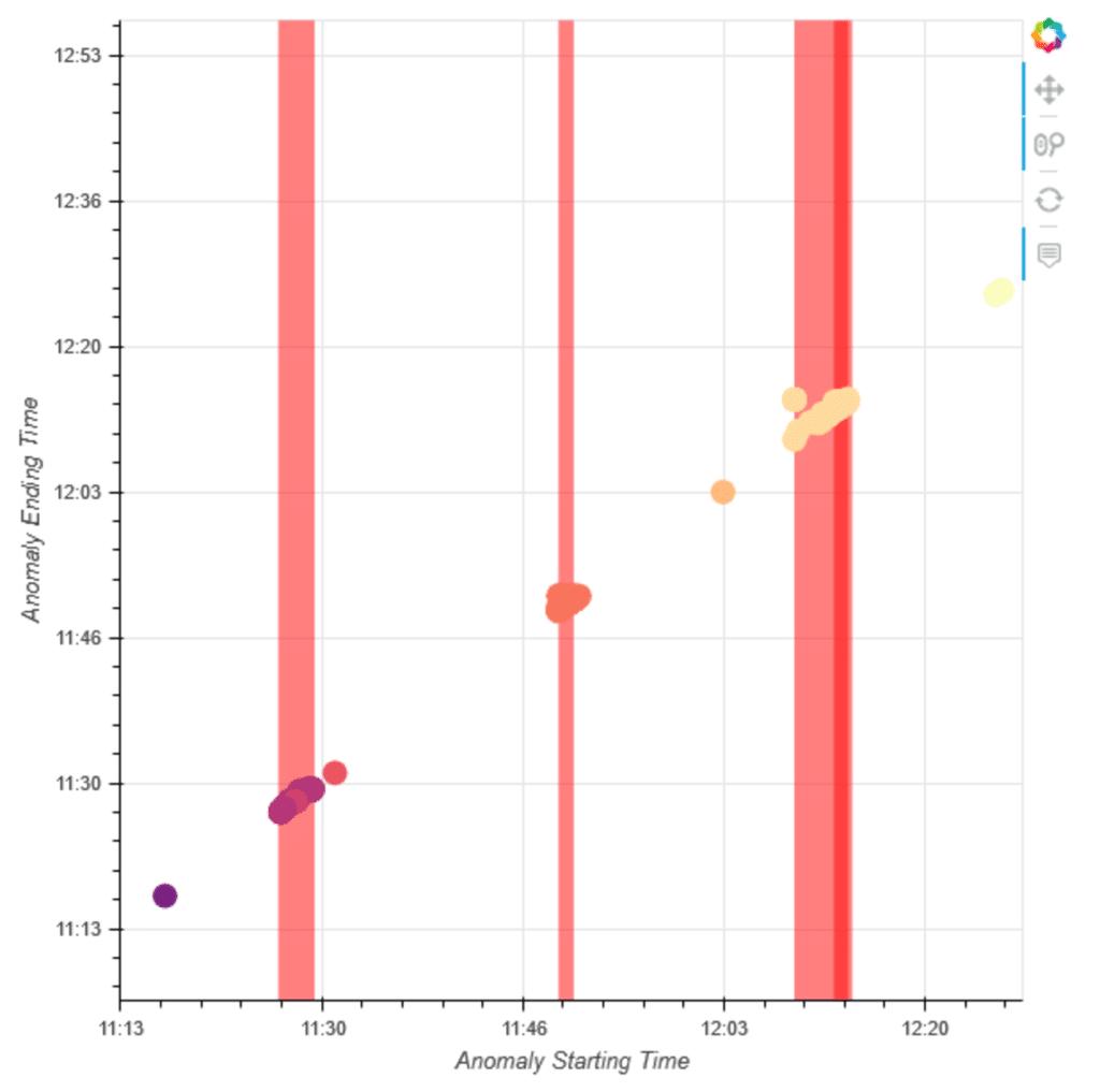 Scatter-Plot, in dem die Ergebnisse der Korrelation von Anomalien dargestellt werden