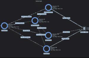 Beispiel für einen Service-Graphen aus der weiter unten beschriebenen Demo-Anwendung