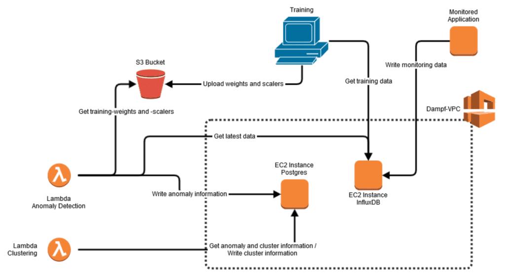 Diagramm des Aufbaus der bisherigen dampf-Anwendung
