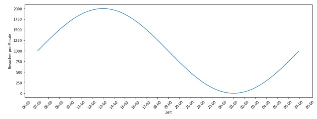Darstellung der beschriebenen Beispiel-Besucher-Zahlen einer Website. Entspricht einer Sinuskurve mit Höhepunkt um knapp 12:00 Uhr bei 2000 Besuchern pro Minute und Tiefpunkt um knapp 01:00 Uhr bei 0 Besuchern pro Minute.