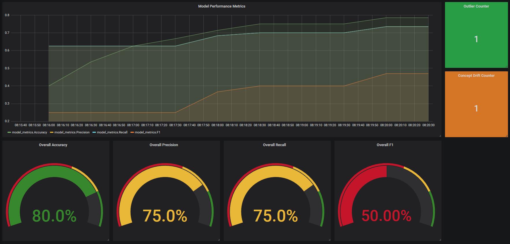 Dashboard fachliches Monitoring