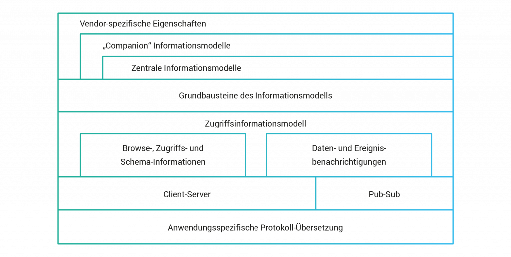 Unified Architecture - OPC Foundation
