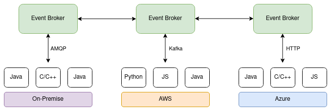 Architecture of an Event Mesh