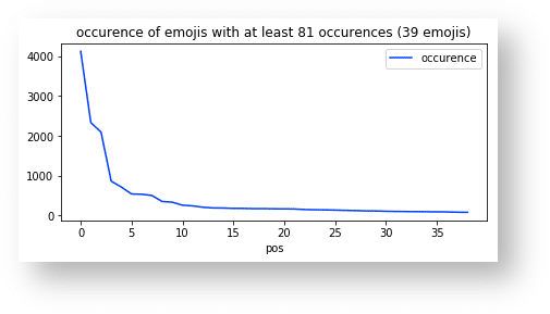 occurrence of emojis with at least 81 occurrences (39 emojis)