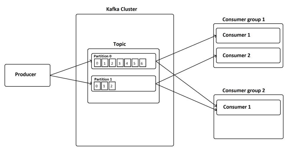 How Kafka handles pub/sub.