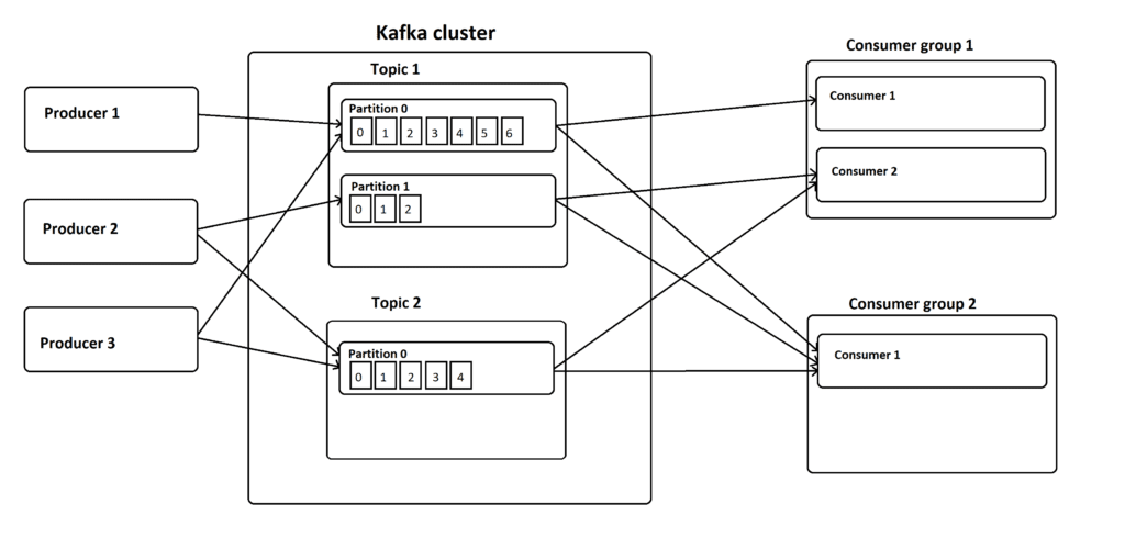 How Kafka receives, stores and distributes records to consumers.