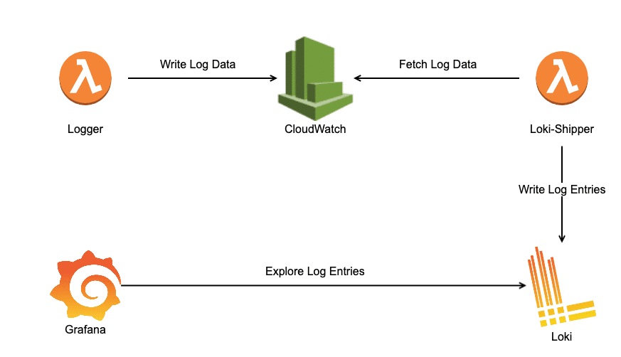 High-level overview how logs are shipped from CloudWatch to Grafana's Loki backend
