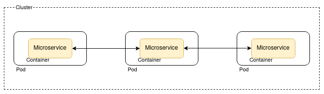 Architecture of microservices in K8