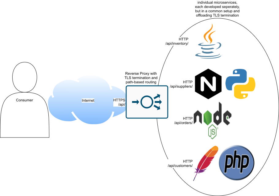 Microservices with Reverse Proxy