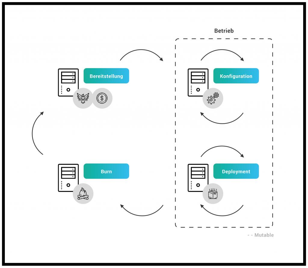 Phönix-Server Lifecycle