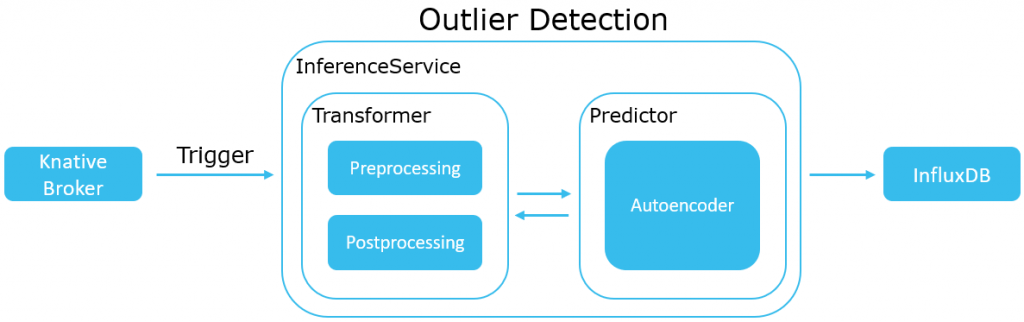 Outlier Detection Architektur