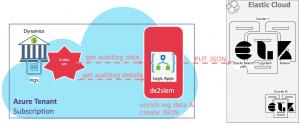 push Dyncamics365 logs into SIEM