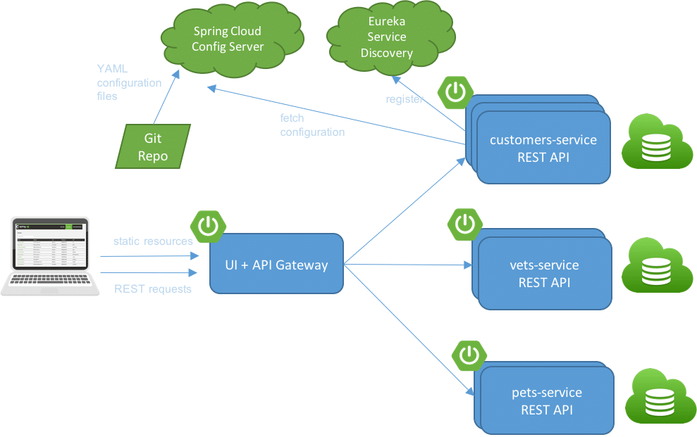 Spring PetClinic - Distributed Architecture