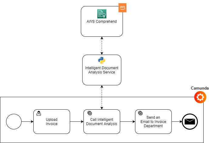 Service Orchestration of the PoC