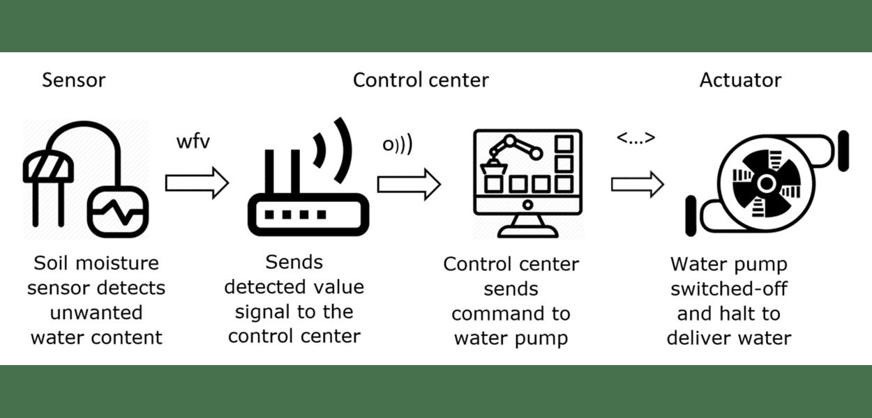Sensors And Actuators Of The Iot Novatec