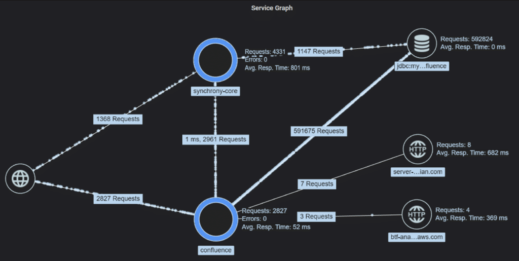 Confluence service dependency graph based on data collected using inspectIT Ocelot