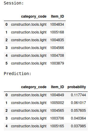 Examplarische User-Session und zugehörige Empfehlung als Prediction