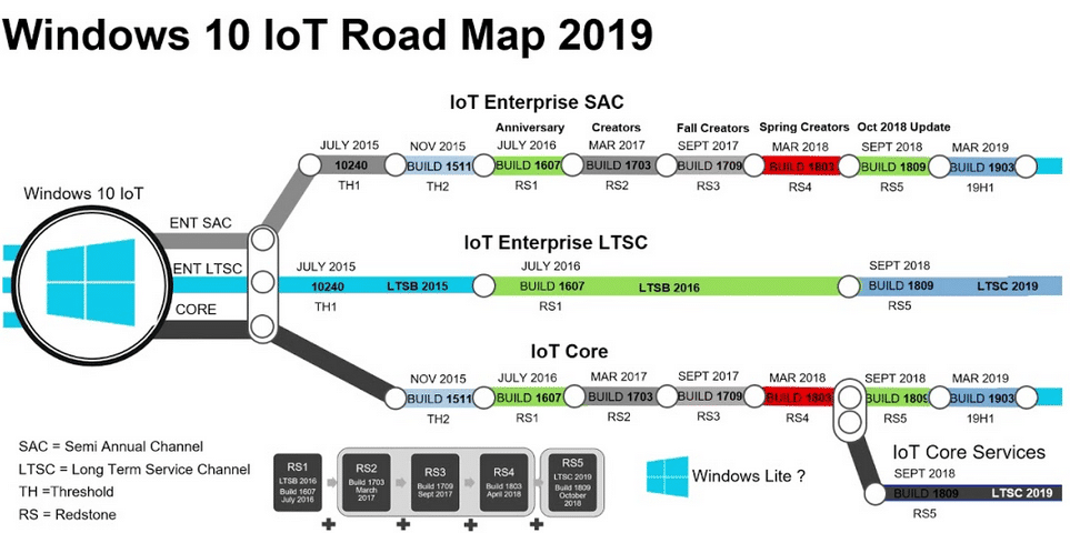 IoT Technology roadmap | Novatec