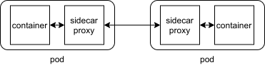 Inter-container communication with data plane